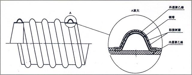 钢带增强聚乙烯螺旋德州扑克下载排行榜结构图